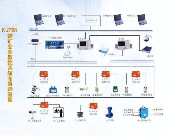 车集煤矿组织结构图
