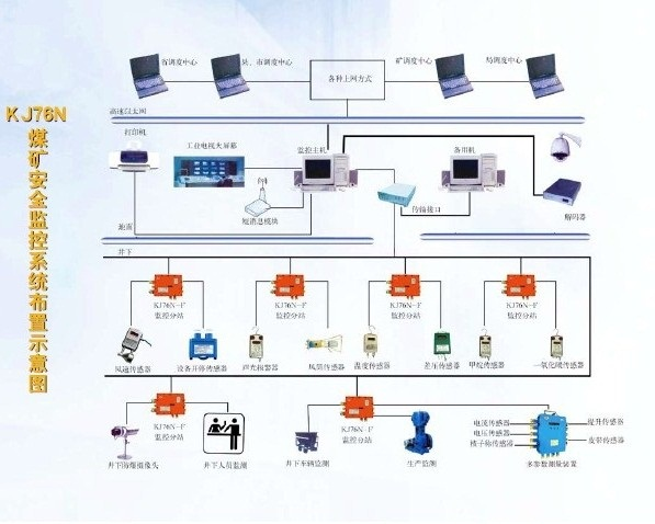kj76n煤矿安全生产监控系统的结构框图如图1-1所示